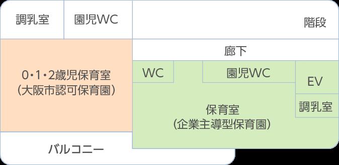 2F・大阪市認可保育園/企業主導型保育園